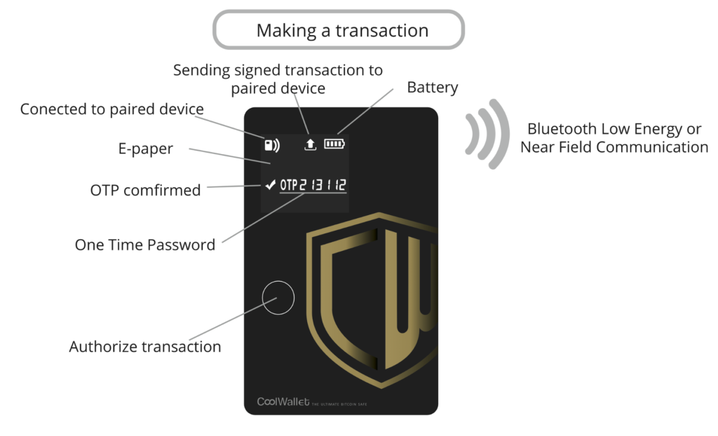 CoolWallet Icons Meaning