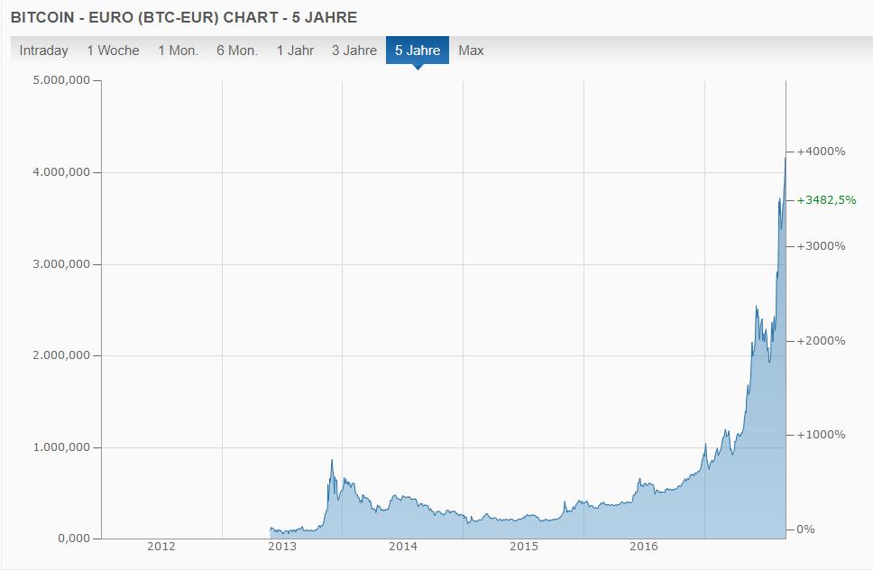 Bitcoin Kurs der letzten 5 Jahre